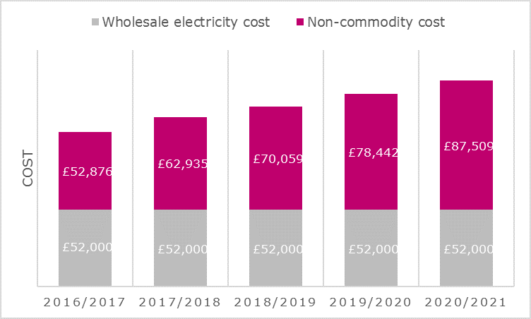 Graph showing non-commodity cost increases